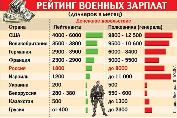 Сколько получают пограничники в россии